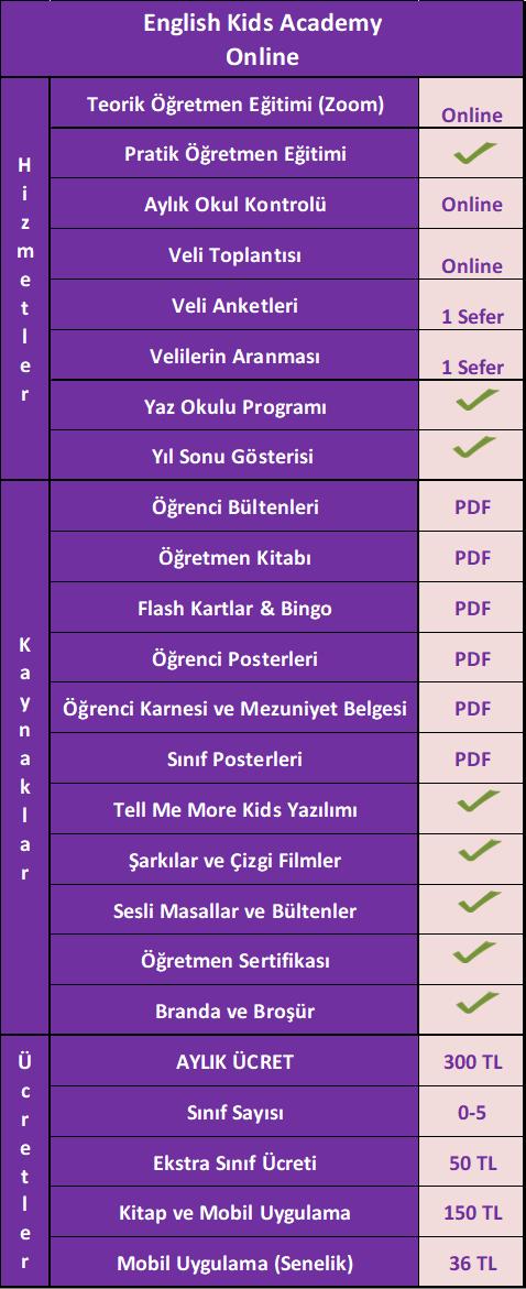 English Kids Academy Online Okul Programı